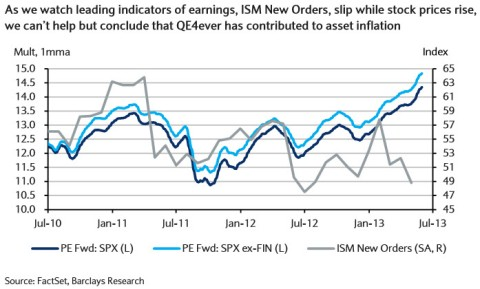 SPX vs. New Orders 06.10.2013