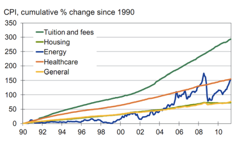 Tuition Inflation