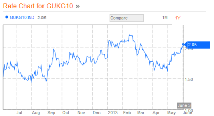 UK 10yr Gilt 06.03.2013