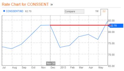 UM Consumer Confidence 06.14.2013