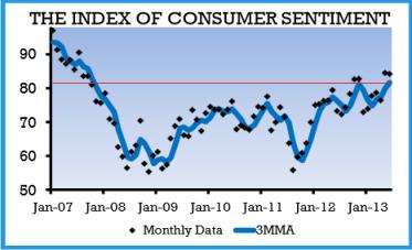 UM Consumer Confidence 06.28.2013