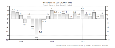 US GDP Performance 06.2014
