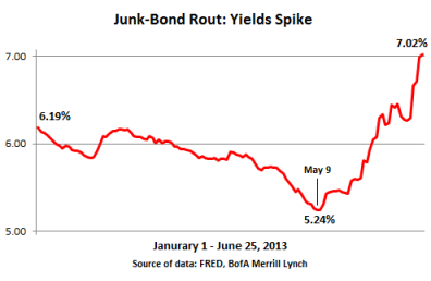 US-Junk-bond-rout-2013-Jan_Jun