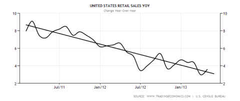 US Retail Sales 06.2013