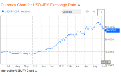 YENUSD Exchange Rate to 06.13.13