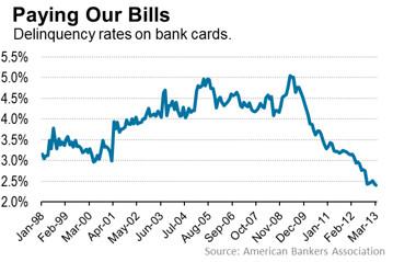 ABA Credit Card Delinquencies 07.2013