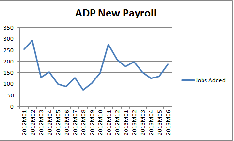 ADP Jobs Added 07.2013