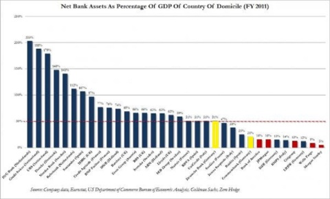Bank Asset to GDP Germany