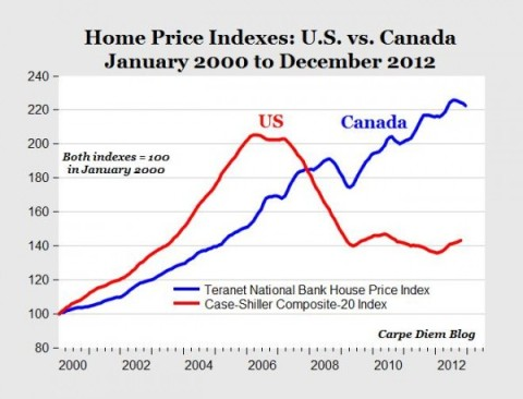 Canada vs US Housing Prices 07.2013
