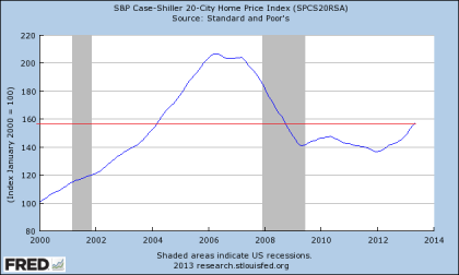 Case Shiller 20 City Index 05.2013