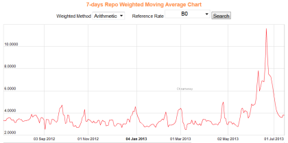 China 7 Day Repo Rate 07.12.2013