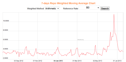 China 7 Day Repo Rate 07.17.2013