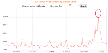 China 7 Day Repo Rate 07.18.2013