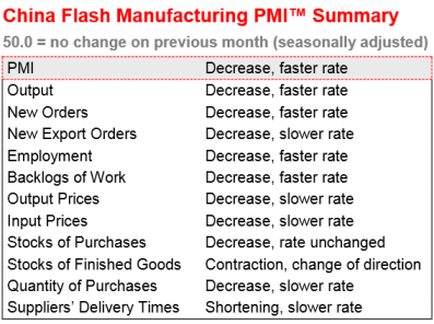 China HSBC-Markit PMI Summary 07.24.2013