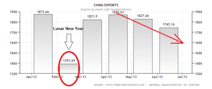 Chinese Exports 07.2013