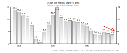 Chinese GDP Performance 07.2013