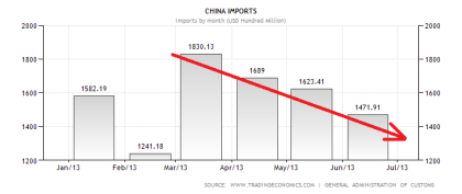 Chinese Imports 07.2013