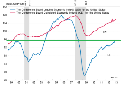 Conference Board Leading Economic Indicators 07.2013