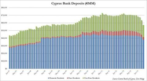 Cypriot Bank Deposits through 04.2013