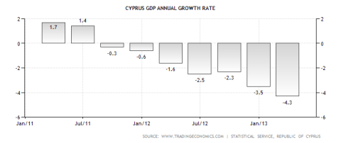 Cyprus GDP Performance 07.08.2013