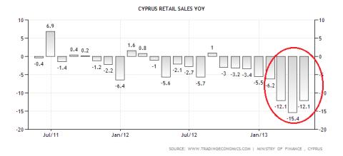 Cyprus Retail Sales