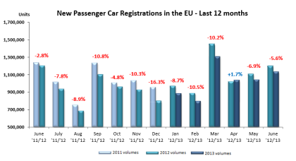 EU New Car Registrations 07.2013