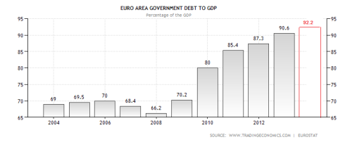 Eurozone Debt to GDP 07.2013