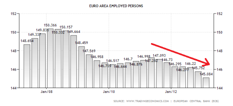 Eurozone Employed Workforce 07.2013