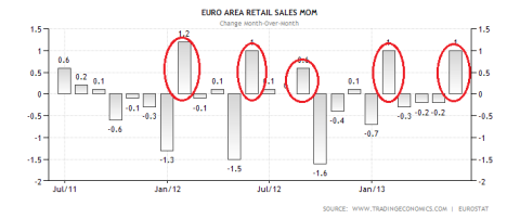 Eurozone Retail Sales Mom 07.03.2013