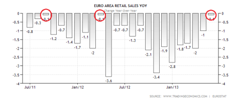 Eurozone Retail Sales YoY 07.03.2013