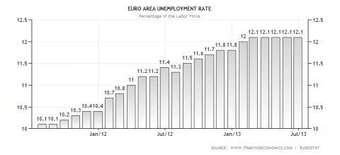 Eurozone Unemployment Rate 07.2013