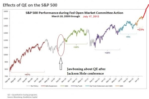Fed QE versus SP500 Through July 2013