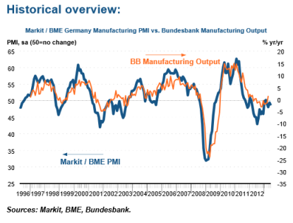 German Markit PMI 07.01.2013