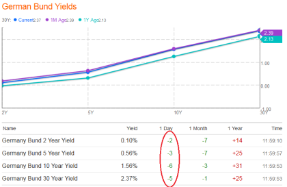 German Yield Curve 07.13.2013