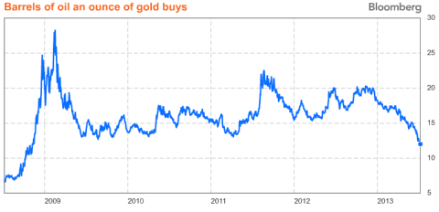 Gold to Oil Ratio 07.2013