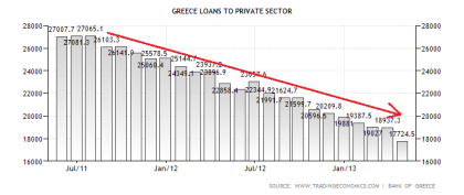 Greek Bank Loans to the Private Sector 07.2013