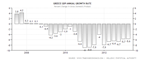 Greek GDP Performance 07.08.2013