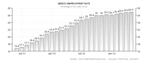 Greek Unemployment Rate 07.2013