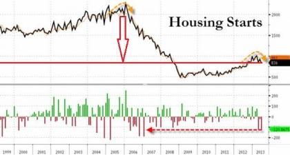 Housing Starts 07.2013
