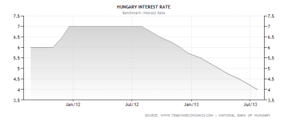 Hungary Benchmark Interest Rate 07.2013