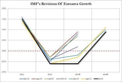 IMF Forecast GDP Performance Europe 07.2013