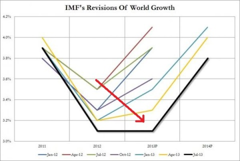 IMF Forecast GDP Performance World 07.2013