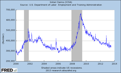 Initial Unemployment Claims Through 07.20.2013