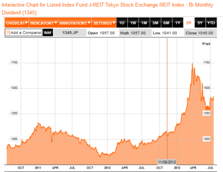 J-REIT Performance Last 3 Years 07.2013