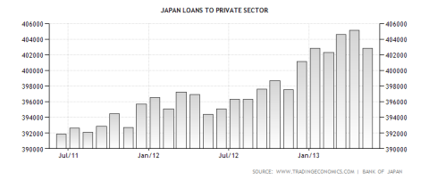japan-loans-to-private-sector