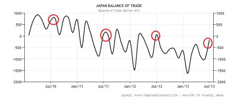 Japanese Balance of Trade