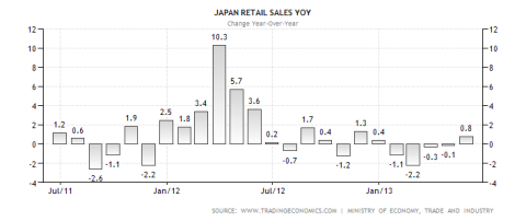 Japanese Retail Sales YoY 07.2013