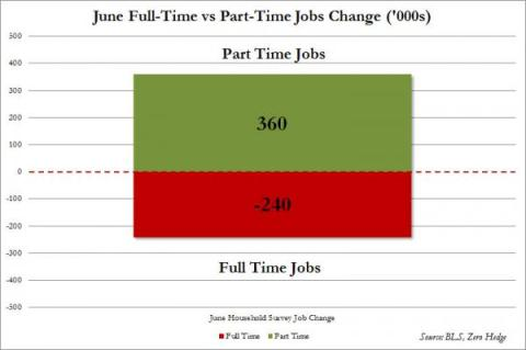 June Full vs Part Time Jobs