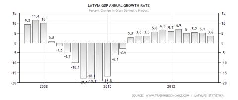 Latvia GDP Performance 07.2013