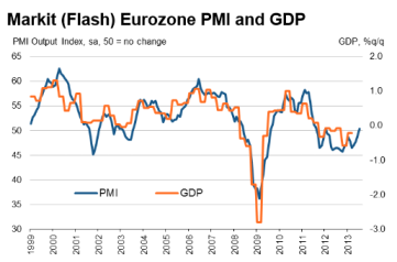 Markit Eurozone Flash PMI 07.2013